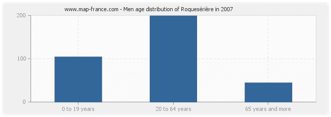 Men age distribution of Roquesérière in 2007