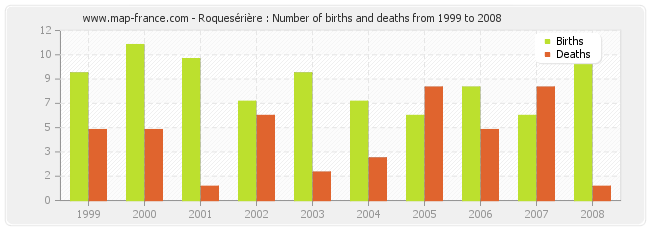 Roquesérière : Number of births and deaths from 1999 to 2008