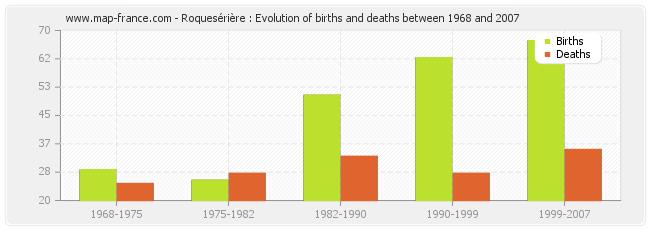 Roquesérière : Evolution of births and deaths between 1968 and 2007