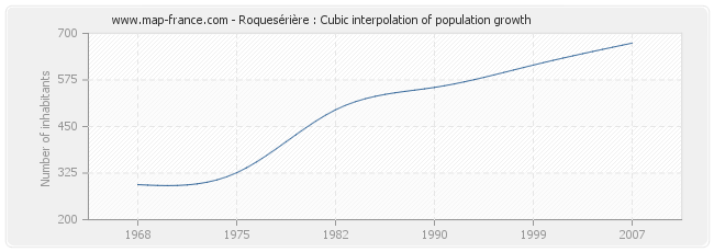 Roquesérière : Cubic interpolation of population growth
