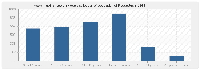 Age distribution of population of Roquettes in 1999