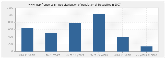 Age distribution of population of Roquettes in 2007