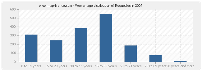 Women age distribution of Roquettes in 2007