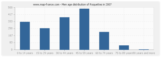 Men age distribution of Roquettes in 2007
