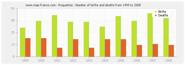 Roquettes : Number of births and deaths from 1999 to 2008