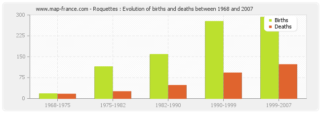 Roquettes : Evolution of births and deaths between 1968 and 2007