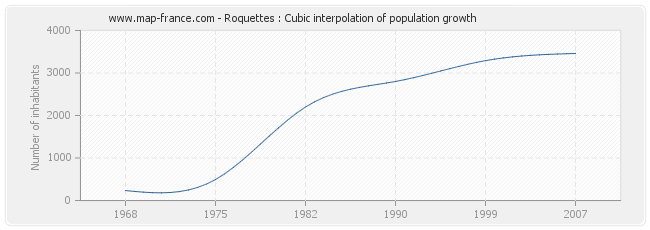 Roquettes : Cubic interpolation of population growth