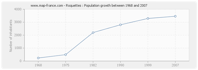 Population Roquettes