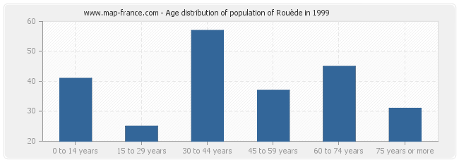 Age distribution of population of Rouède in 1999