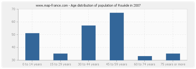 Age distribution of population of Rouède in 2007