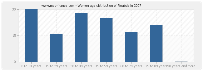 Women age distribution of Rouède in 2007