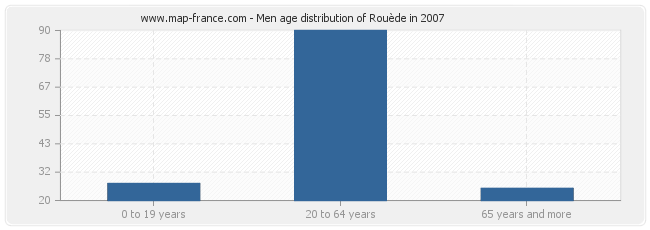 Men age distribution of Rouède in 2007
