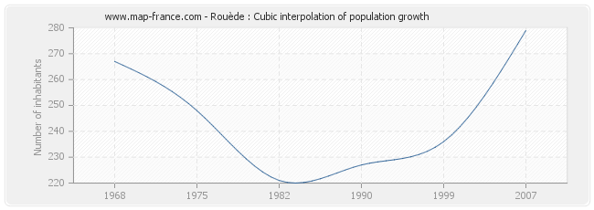 Rouède : Cubic interpolation of population growth
