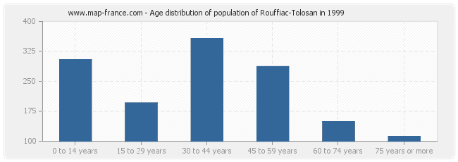 Age distribution of population of Rouffiac-Tolosan in 1999