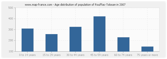 Age distribution of population of Rouffiac-Tolosan in 2007