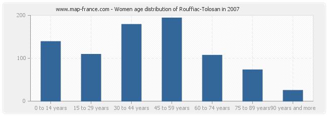 Women age distribution of Rouffiac-Tolosan in 2007
