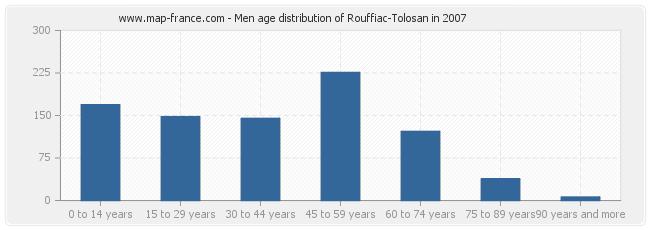 Men age distribution of Rouffiac-Tolosan in 2007