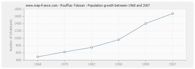 Population Rouffiac-Tolosan