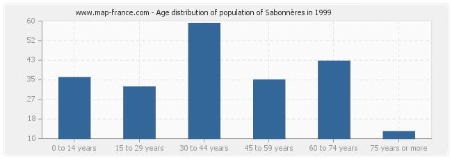 Age distribution of population of Sabonnères in 1999