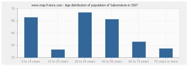 Age distribution of population of Sabonnères in 2007