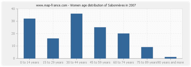 Women age distribution of Sabonnères in 2007