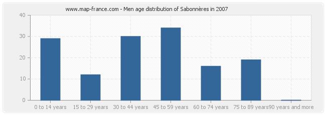 Men age distribution of Sabonnères in 2007