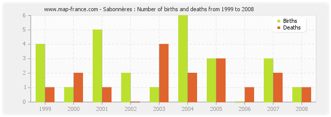 Sabonnères : Number of births and deaths from 1999 to 2008