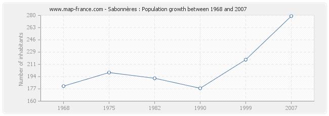 Population Sabonnères