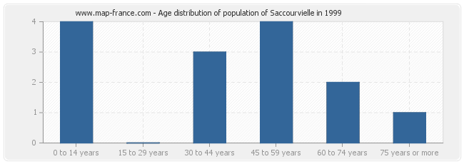 Age distribution of population of Saccourvielle in 1999
