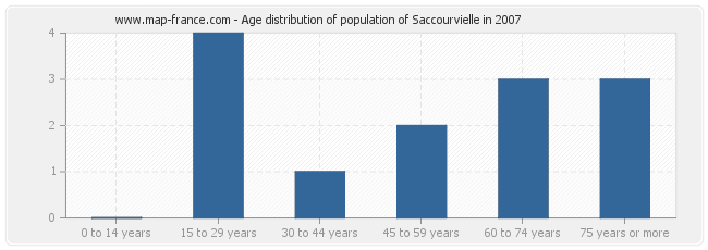 Age distribution of population of Saccourvielle in 2007