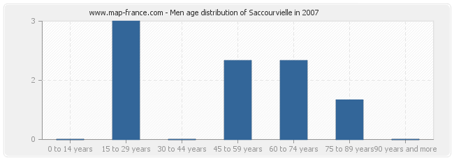 Men age distribution of Saccourvielle in 2007