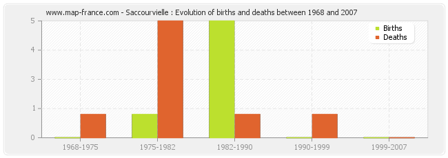 Saccourvielle : Evolution of births and deaths between 1968 and 2007