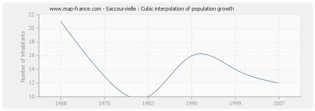 Saccourvielle : Cubic interpolation of population growth