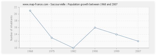 Population Saccourvielle