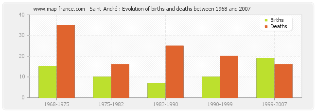 Saint-André : Evolution of births and deaths between 1968 and 2007