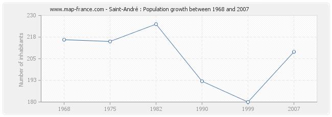 Population Saint-André