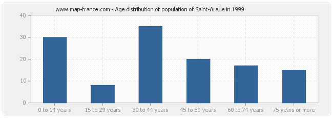 Age distribution of population of Saint-Araille in 1999