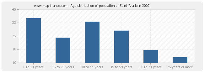 Age distribution of population of Saint-Araille in 2007