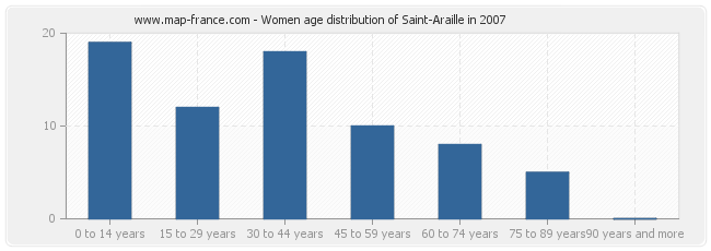 Women age distribution of Saint-Araille in 2007