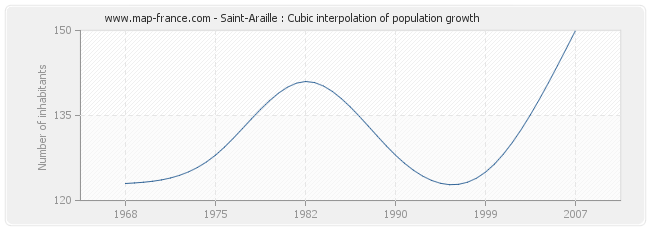 Saint-Araille : Cubic interpolation of population growth
