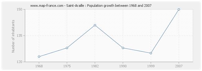 Population Saint-Araille
