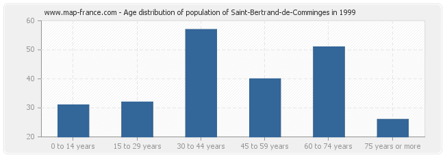 Age distribution of population of Saint-Bertrand-de-Comminges in 1999