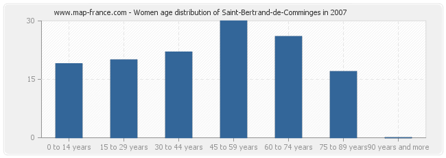 Women age distribution of Saint-Bertrand-de-Comminges in 2007