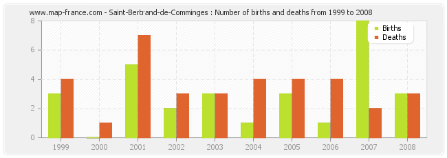 Saint-Bertrand-de-Comminges : Number of births and deaths from 1999 to 2008