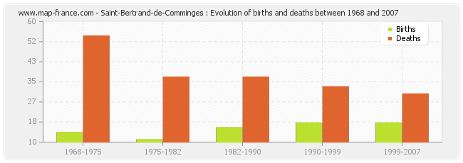 Saint-Bertrand-de-Comminges : Evolution of births and deaths between 1968 and 2007