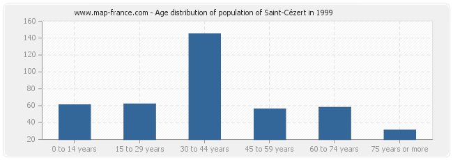 Age distribution of population of Saint-Cézert in 1999