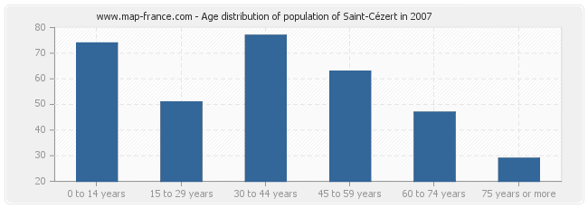 Age distribution of population of Saint-Cézert in 2007