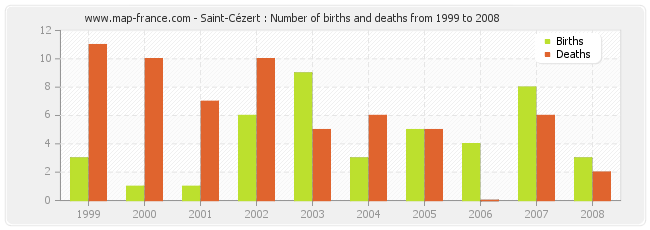 Saint-Cézert : Number of births and deaths from 1999 to 2008
