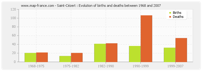 Saint-Cézert : Evolution of births and deaths between 1968 and 2007