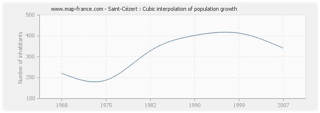 Saint-Cézert : Cubic interpolation of population growth